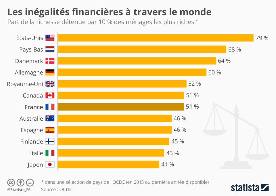 Les inégalités financières à travers le monde