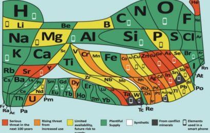 Tableau périodique des éléments : la nouvelle version met en garde contre les éléments en péril