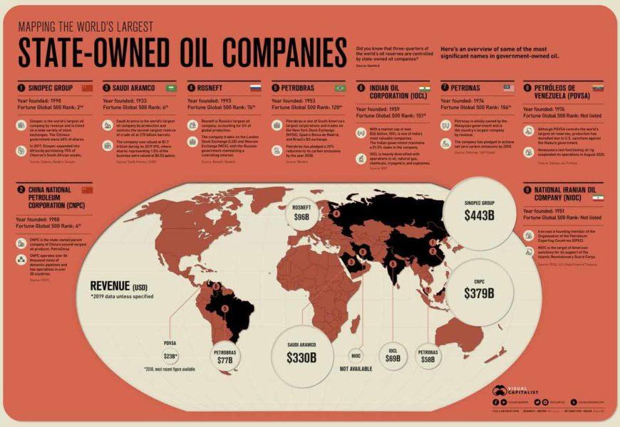 Cartographie des plus grandes compagnies pétrolières étatiques du monde